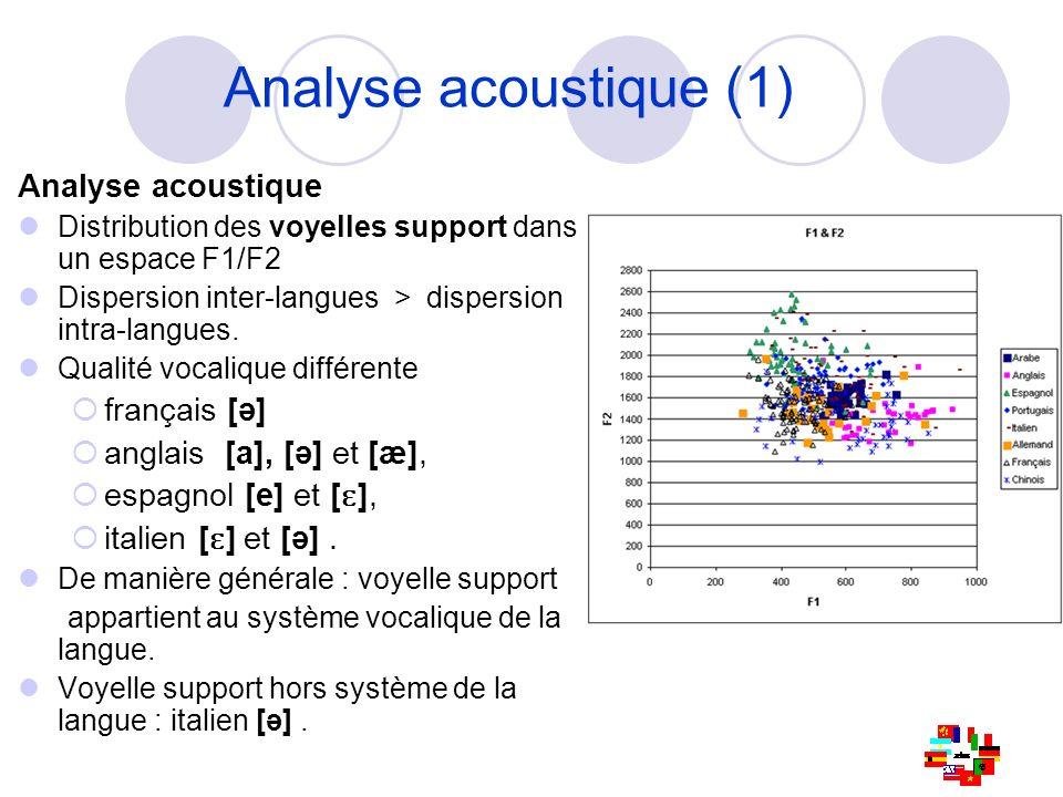 Analyse acoustique (1) Analyse acoustique français [ə]
